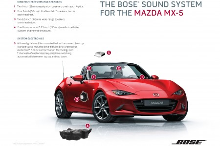 2016 MAZDA MX-5 MIATA FEATURES REDESIGNED BOSE SOUND SYSTEM